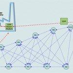 Metering System Design & Installation
