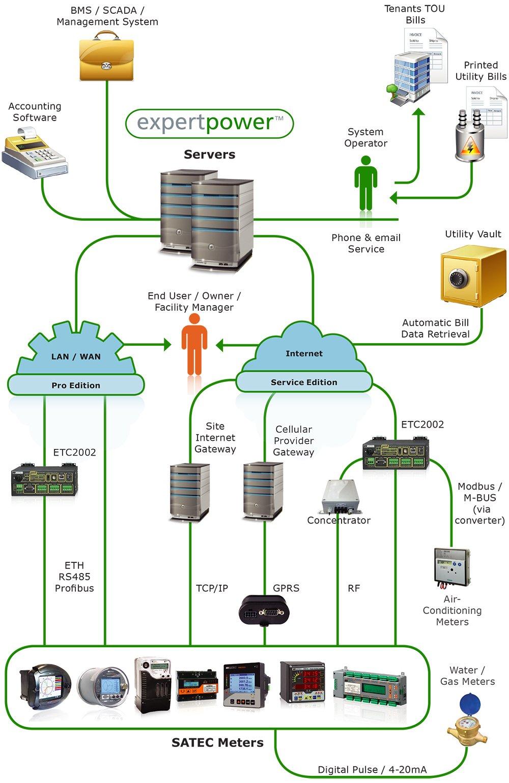 ExpertPower System Diagram