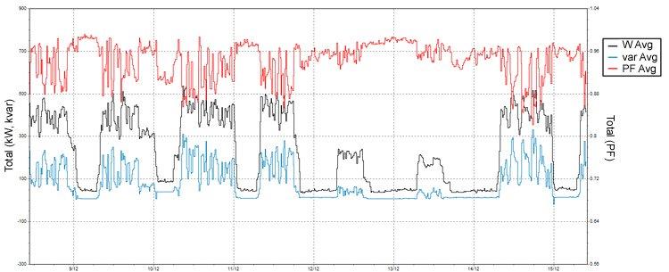 Power Factor Measurement Methods in Revenue Energy Meters